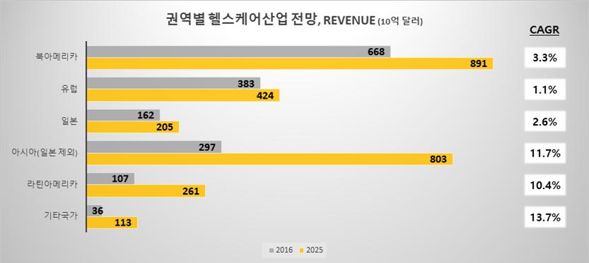 0321_권역별 revenue