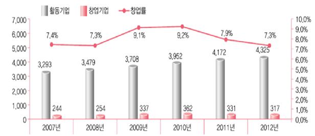 국내 헬스케어 분야(제약·의료기기 한정) 창업 추이