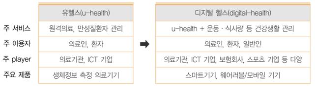 의료-ICT 융합의 트렌드 변화 및 특징