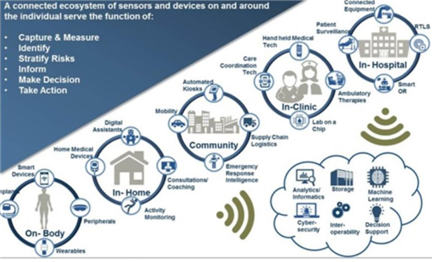 2025년까지 헬스케어산업과 적용기술